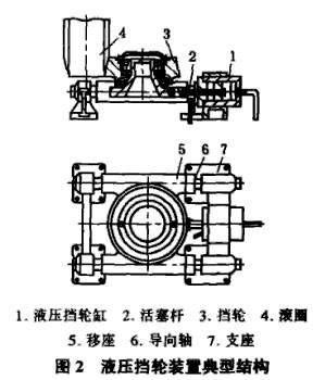 回转窑液压挡轮的系统结构及常见问题解决